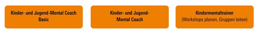 Ausbildung Kinder- und Jugend-Mental Coach Heimsoeth Academy