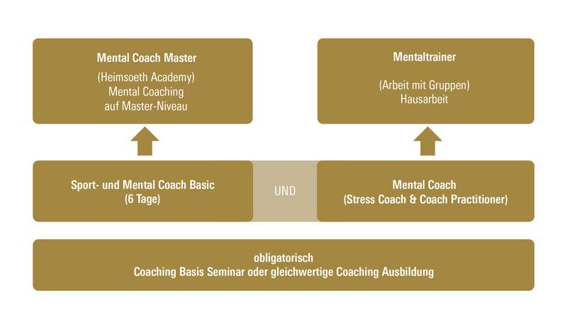 Ausbildung Master Mental-Coach Heimsoeth Academy