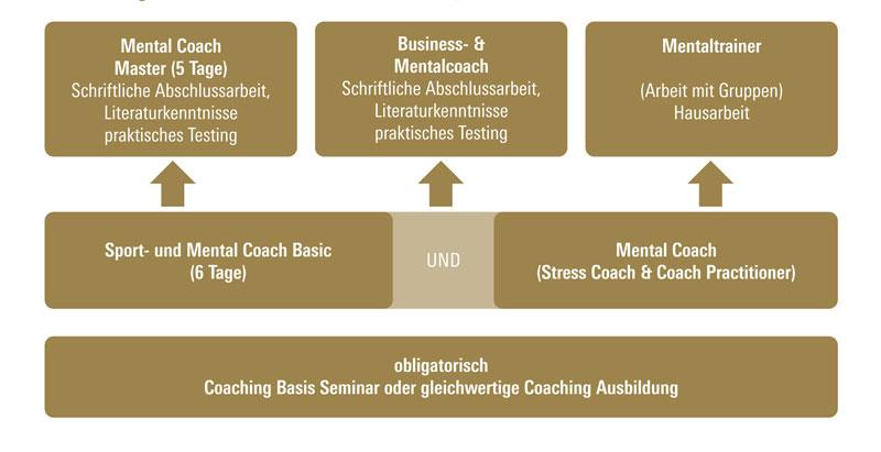 Ausbildung zum Mental Coach Basic