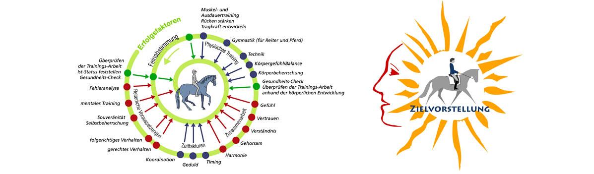 Reiten im Kopf® – Mentaltraining für Freizeit-, Sportreiter, Voltigierer & Trainer