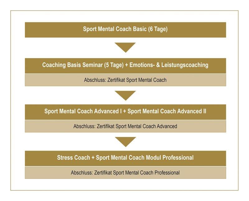 Ausbildung zum Sport-Mental-Coach, ECA und BZTB