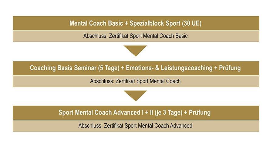 Sport-Mental-Coach, ECA und BZTB, Basic