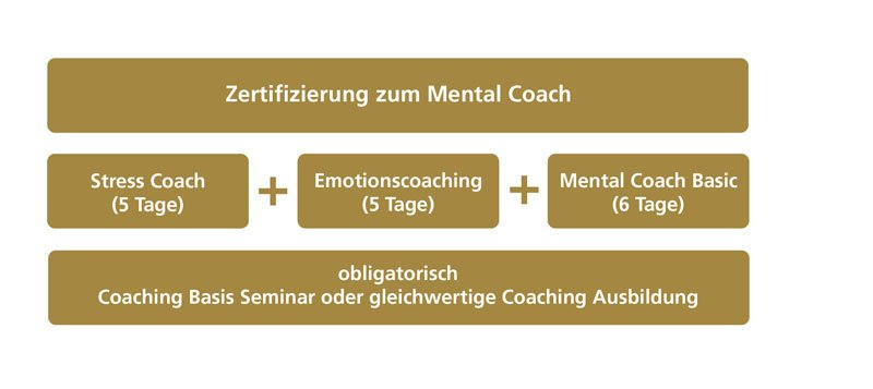 Ausbildung Mental Coach Basic