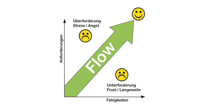 Flow - Konzentration - Antje Heimsoeth