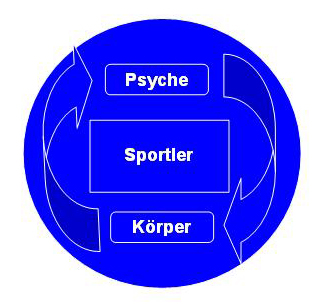 Psyche - Sportler - Körper