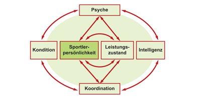 Sport-Mental-Coach