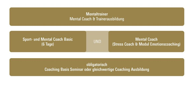 Mentaltrainer, Mental Coach, Mentalcoach
