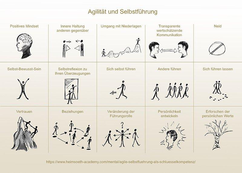 Agile Selbstführung als Schlüsselkompetenz
