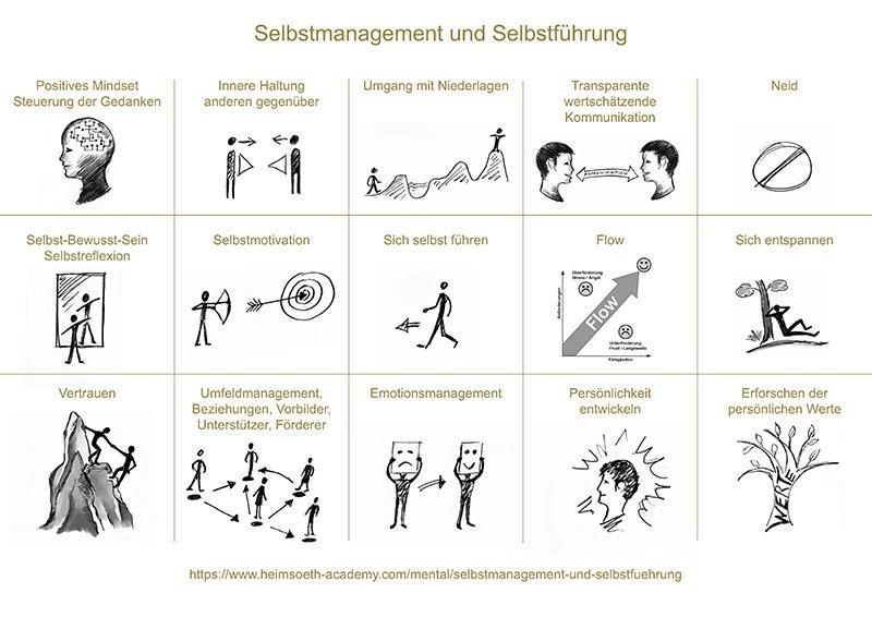 Selbstmanagement und Selbstfuehrung - Antje Heimsoeth