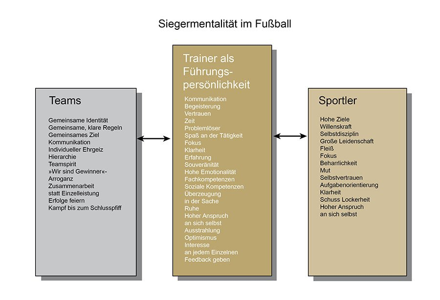Siegermentalität – Mentaltraining im Fußball