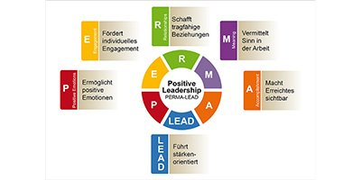 Positive Leadership mit PERMA-LEAD® - Positiv führen