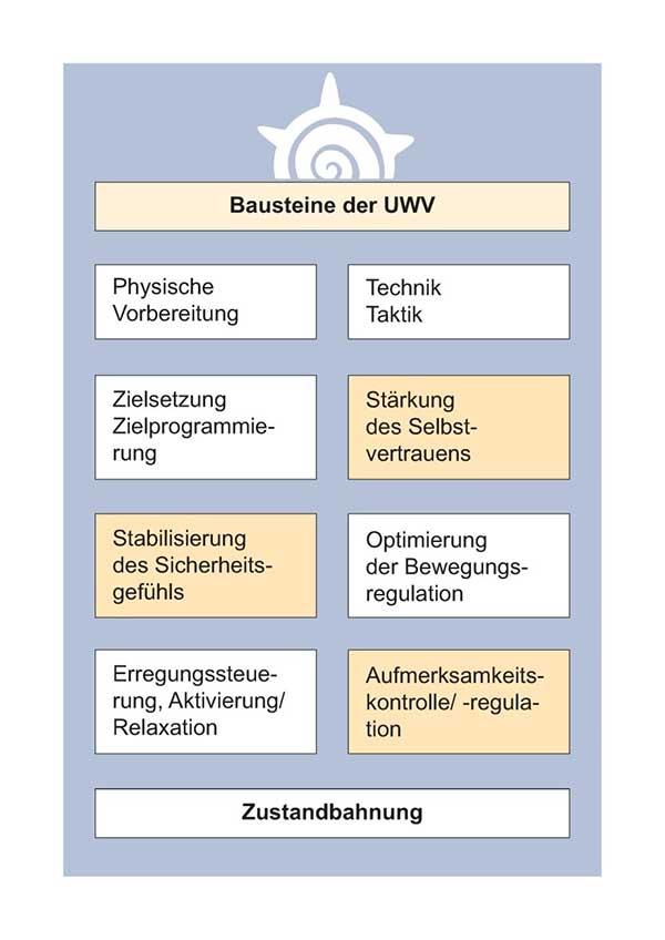 unmittelbare Wettkampfvorbereitung (UWV) - Antje Heimseoth