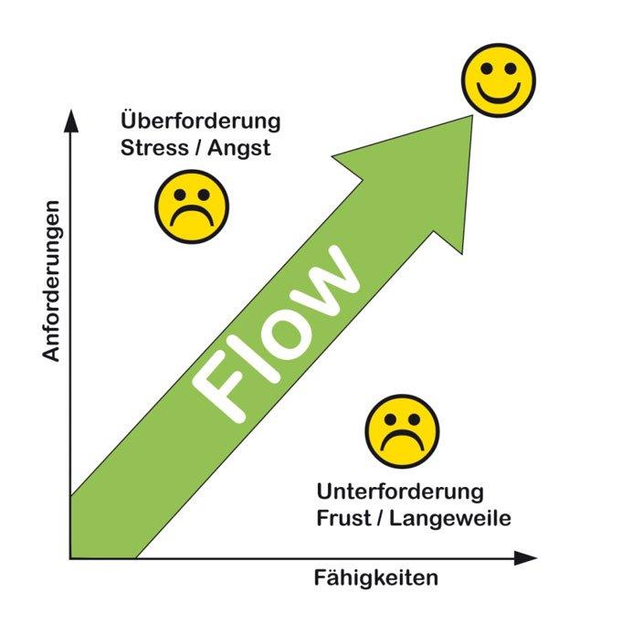 Sportmentaltraining: Wie erreiche ich den Flow-Zustand?