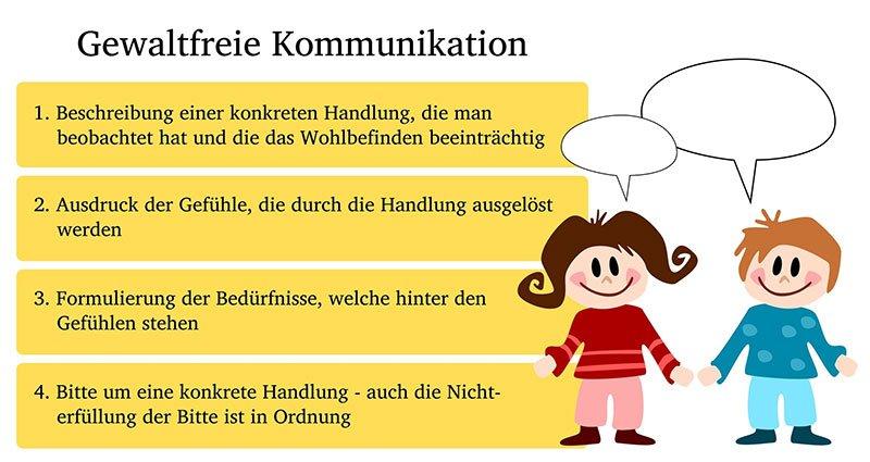 Gewaltfreie Kommunikation Antje Heimsoeth