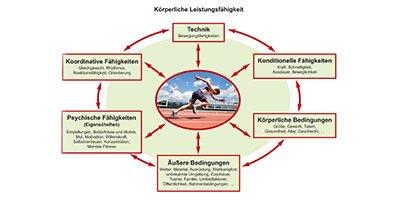 Leistungsfähigkeit steigern - Sportmentaltraining