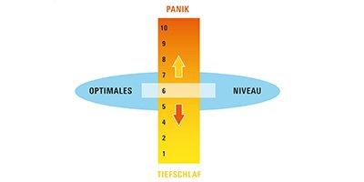 Umgang mit Stresssituationen - Sportmentaltraining
