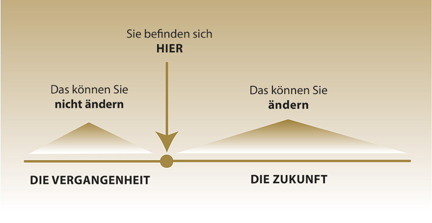 Vergangenheit - Gegenwart - Zukunft - Antje Heimsoeth